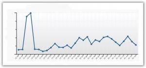 Abnehm-Blog-Besucheransturm