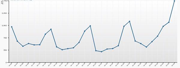 1.800 Besuche: Durch Suddas Empfehlung schnellte meine Statistik hoch